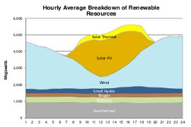 california_iso_renewables_sources_13_0809